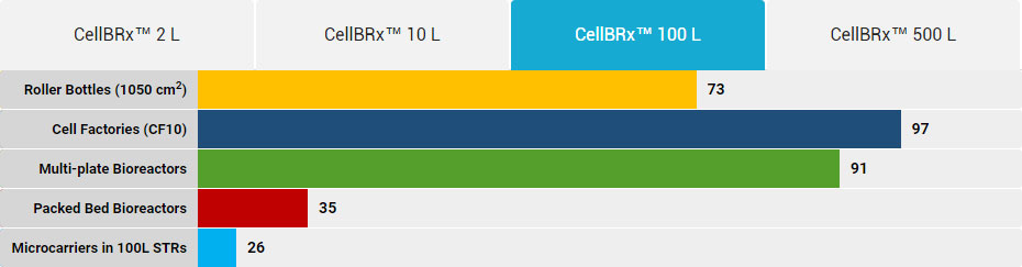 CellBRx 100L cost advantage