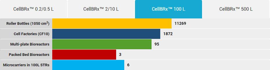 CellBRx-100L